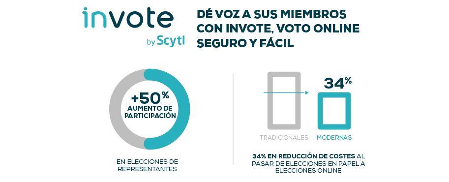Reducción de los costes de la votación